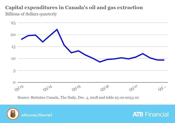 oil patch capital expenditure